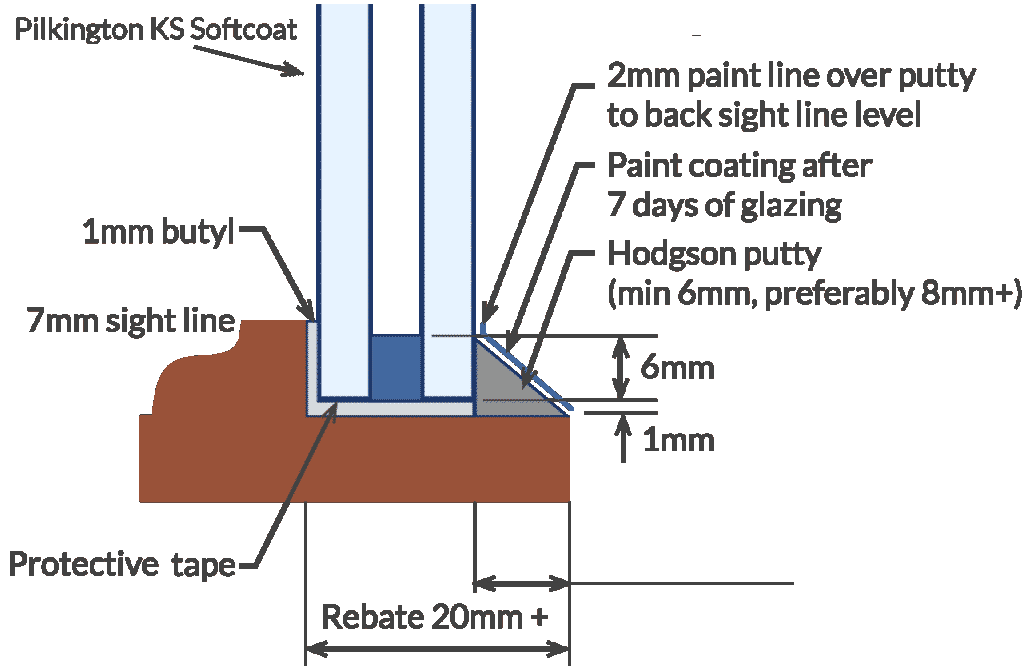Indepth infograph showing slim glaze specifications